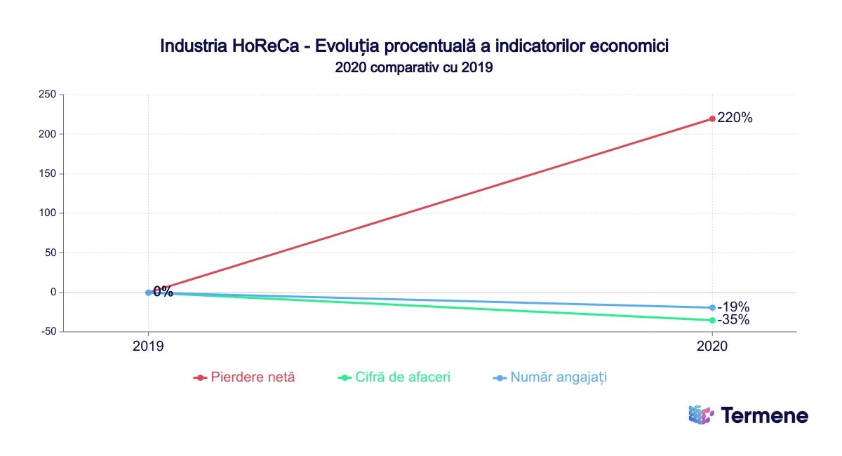 ANALIZĂ TERMENE.RO privind impactul pandemiei asupra mediului de business: Cifra de afaceri din industria HoReCa a scăzut cu 35% în anul 2020