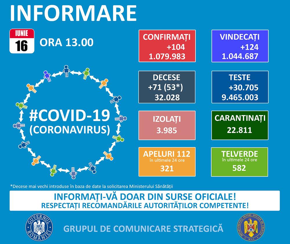 #coronavirus: Peste 32.000 de decese Covid raportate până astăzi, în România. Sub 1.000 de persoane infectate mai sunt internate și mai puțin de 200 sunt la ATI