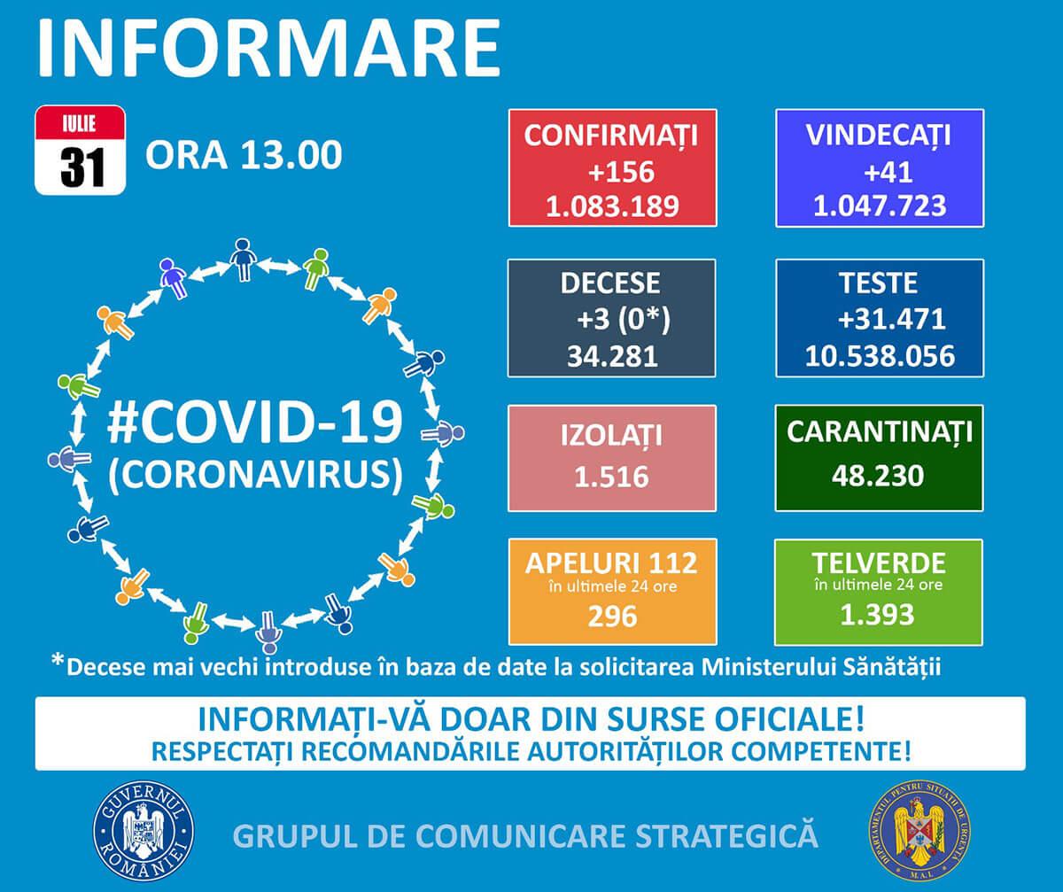 #coronavirus: Trei decese noi și peste 150 de cazuri raportate și sâmbătă, în România