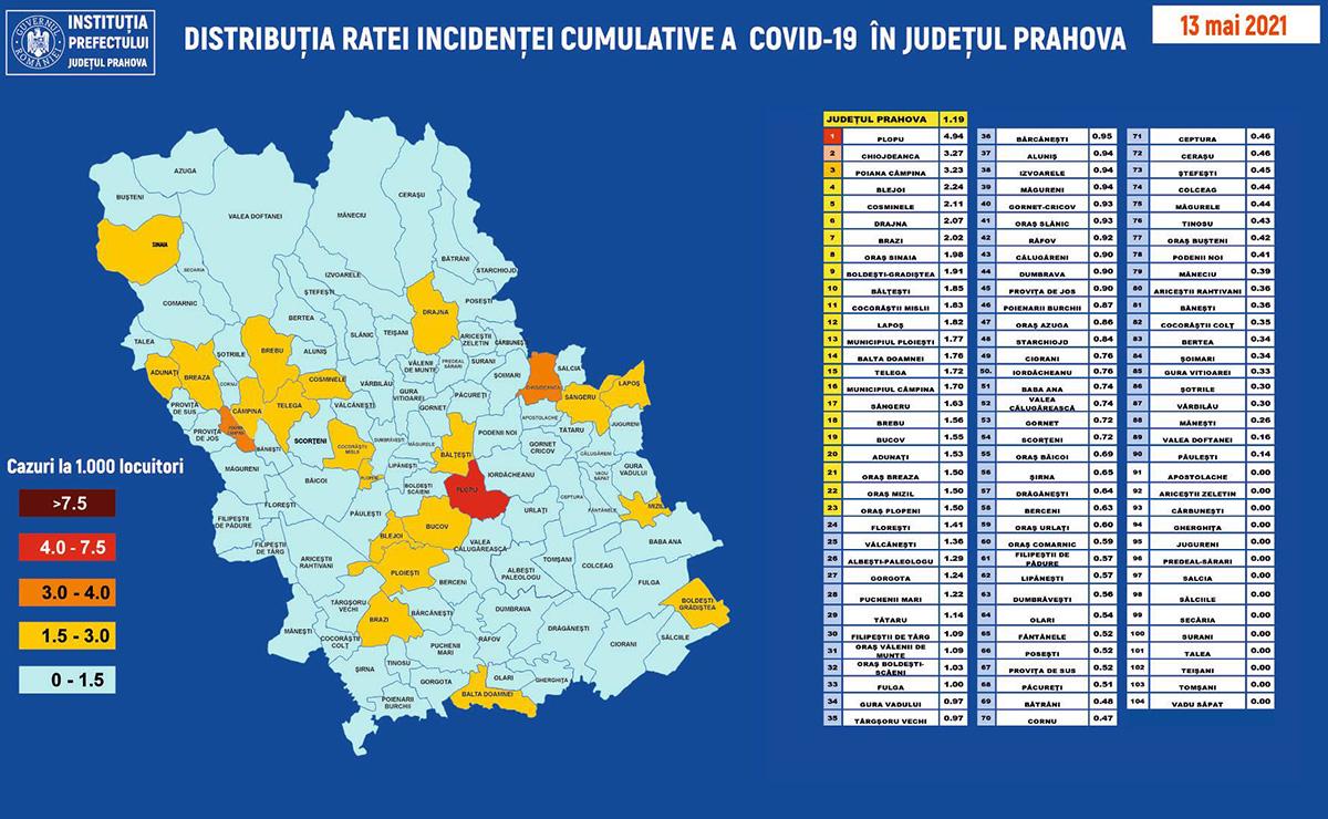 #coronavirus: Doar 1,19 cazuri active / 1.000 de locuitori, în Prahova, la acest moment. Localitățile care au, încă, risc mare de infectare